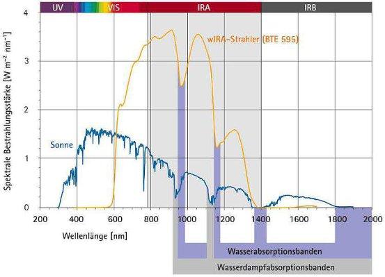 Hydrosun Sonnenspektrum
